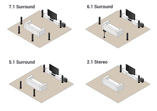 Posibilidades para sistemas de cine en casa