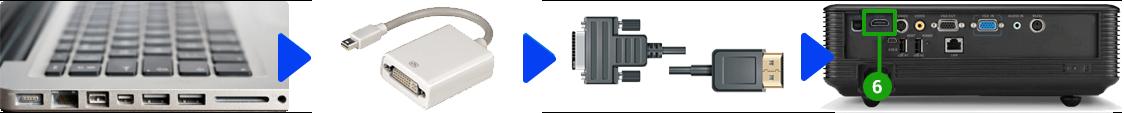 Conectar un proyector con un Mac (Mini Displayport)