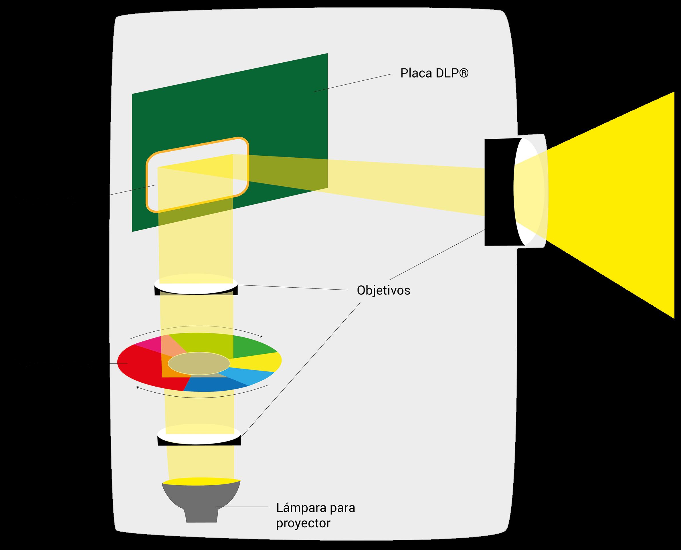 Funcionamiento de la técnica DLP en un proyector