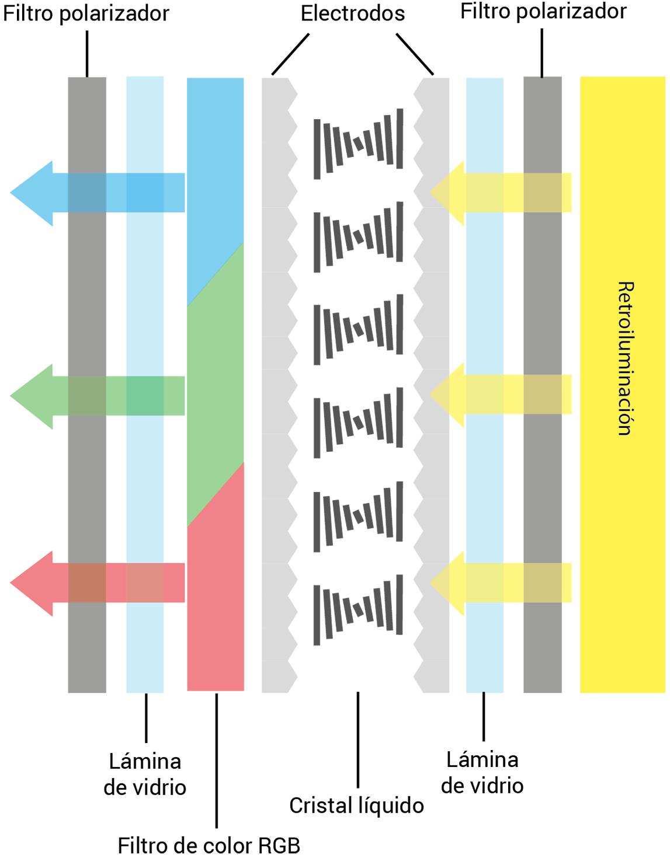 Tecnología LCD