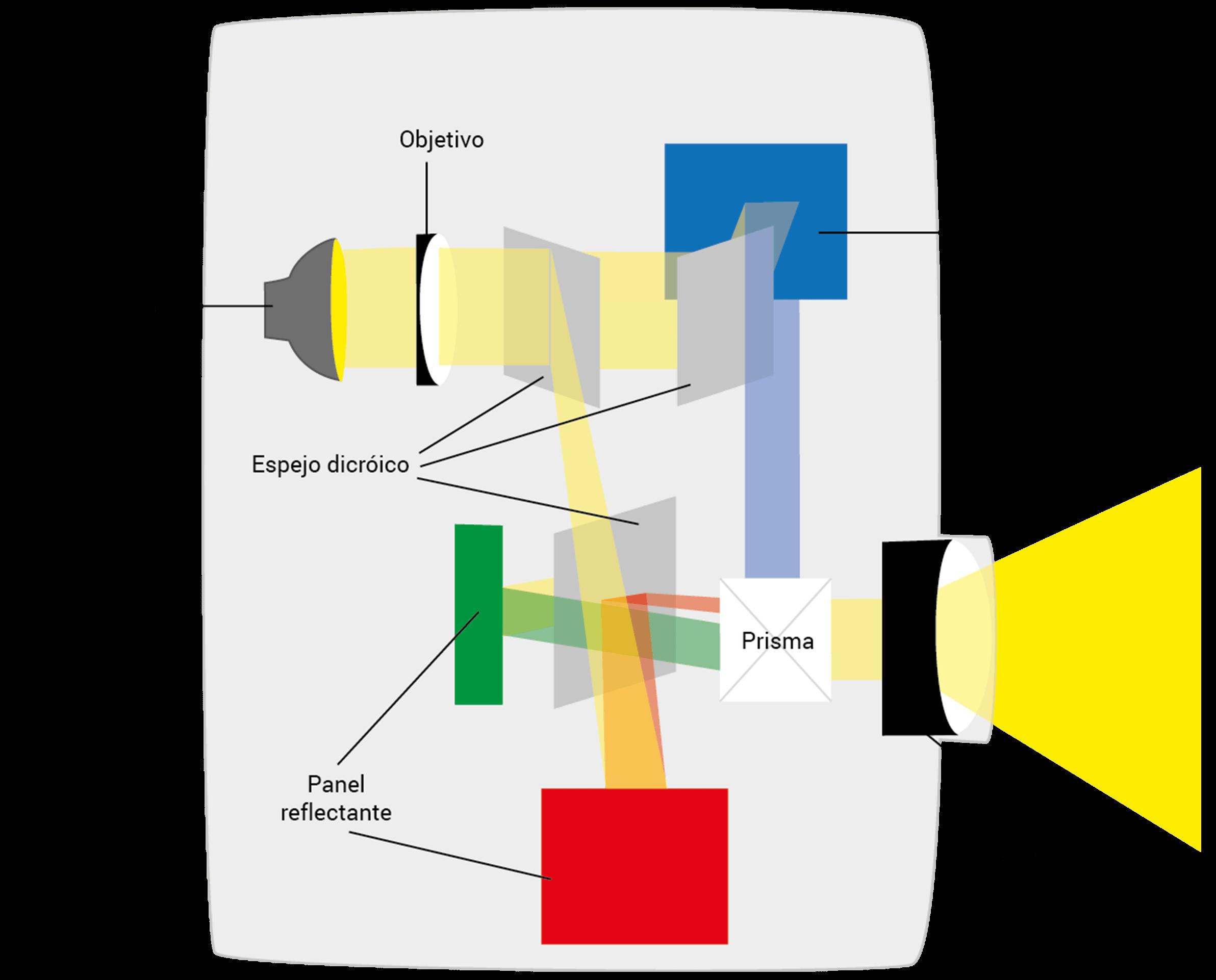 Funcionamiento de la técnicas D-ILA/LCoS y SXRD en un proyector
