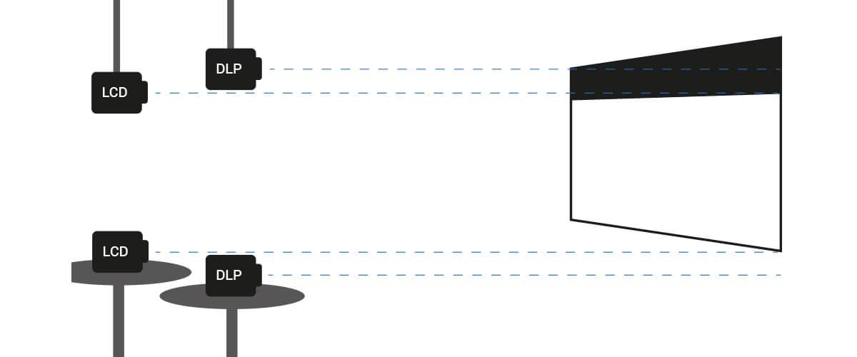 Posicionamiento ideal del proyector con respecto a la pantalla